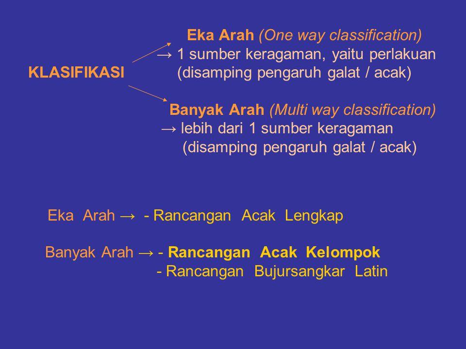 Eka Arah (One way classification) → 1 sumber keragaman, yaitu perlakuan KLASIFIKASI (disamping pengaruh galat / acak) Banyak Arah (Multi way classific