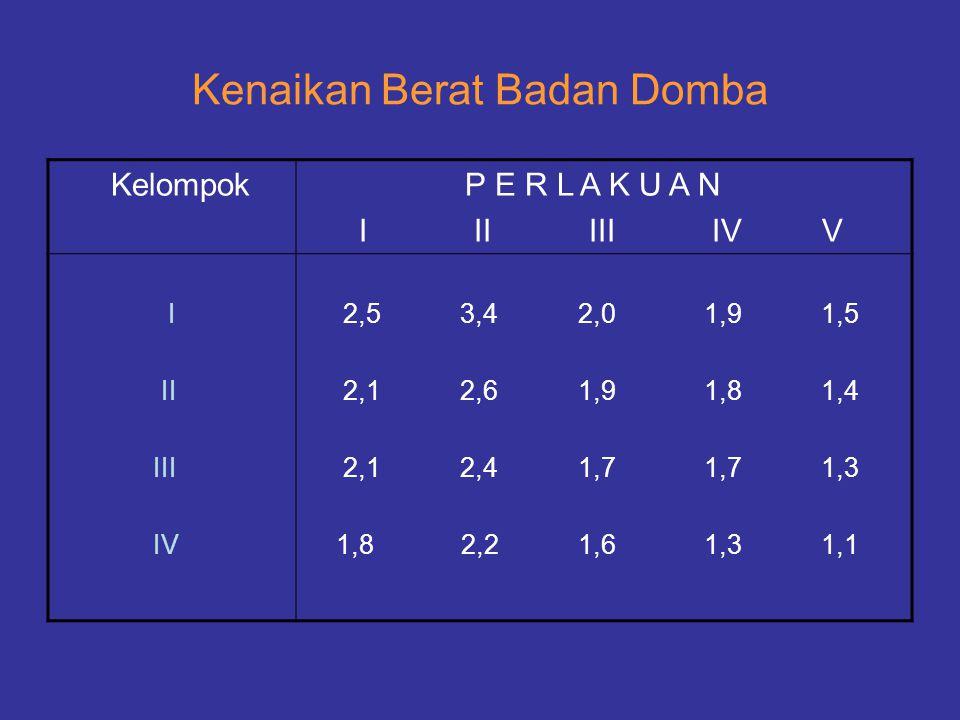 Kenaikan Berat Badan Domba Kelompok P E R L A K U A N I II III IV V I II III IV 2,5 3,4 2,0 1,9 1,5 2,1 2,6 1,9 1,8 1,4 2,1 2,4 1,7 1,7 1,3 1,8 2,2 1,