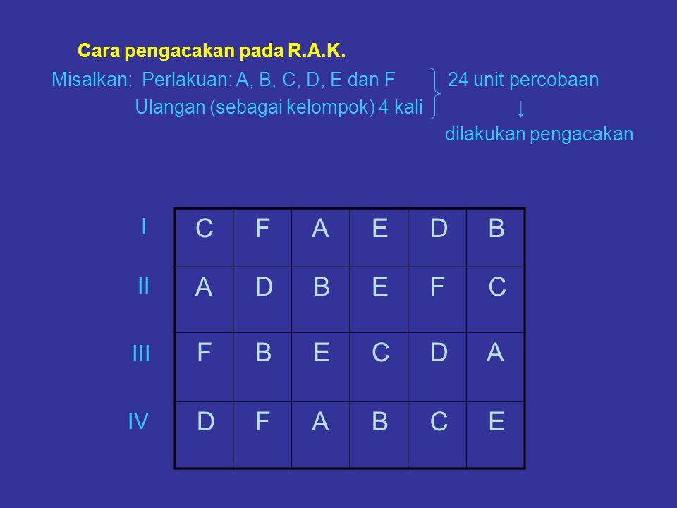 Cara pengacakan pada R.A.K. Misalkan: Perlakuan: A, B, C, D, E dan F 24 unit percobaan Ulangan (sebagai kelompok) 4 kali ↓ dilakukan pengacakan C F A