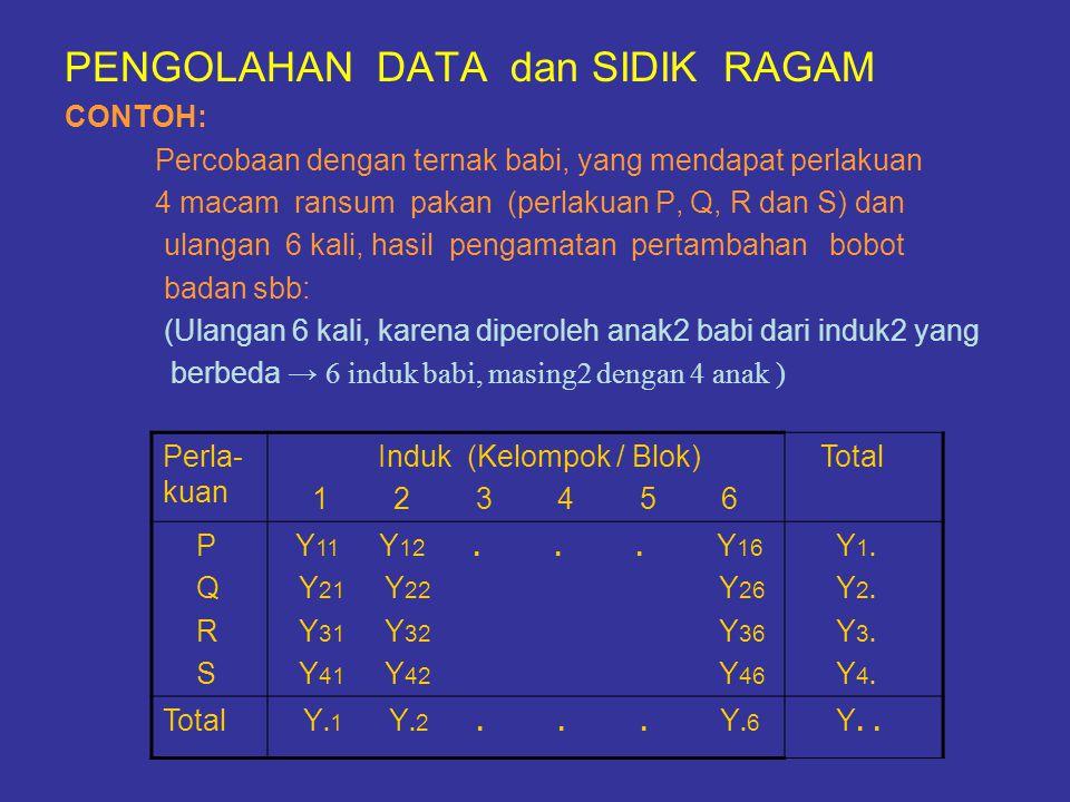 PENGOLAHAN DATA dan SIDIK RAGAM CONTOH: Percobaan dengan ternak babi, yang mendapat perlakuan 4 macam ransum pakan (perlakuan P, Q, R dan S) dan ulang