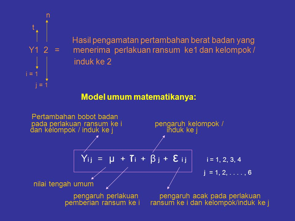 Hasil pengamatan pertambahan berat badan yang Y1 2 = menerima perlakuan ransum ke1 dan kelompok / induk ke 2 Model umum matematikanya: Pertambahan bob
