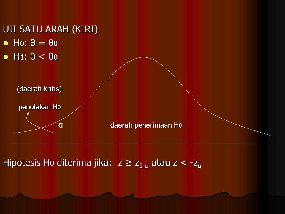 UJI SATU ARAH (KIRI) H 0 : θ = θ 0 H 0 : θ = θ 0 H 1 : θ < θ 0 H 1 : θ < θ 0 (daerah kritis) (daerah kritis) penolakan H 0 penolakan H 0 α daerah pene
