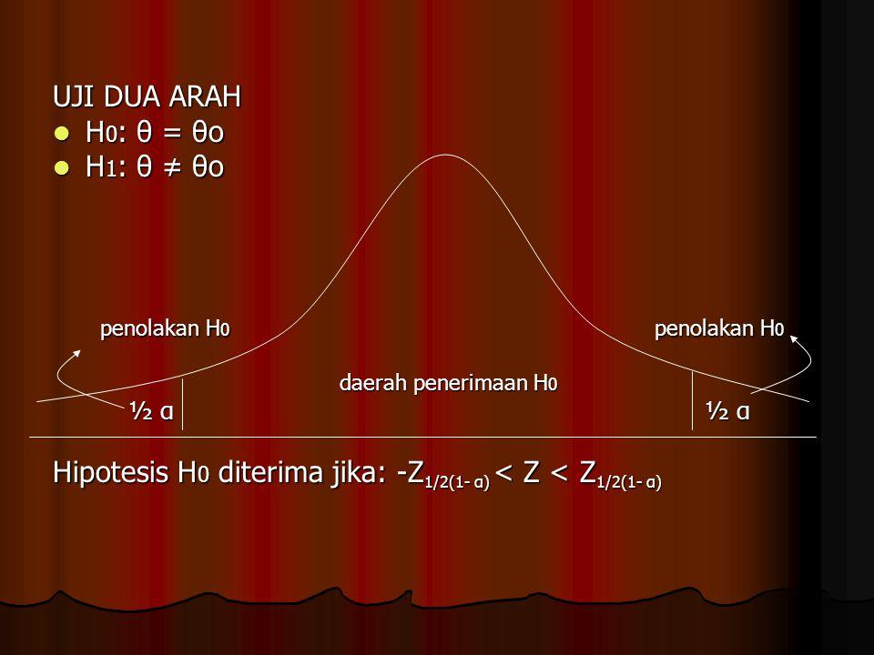 UJI DUA ARAH H 0 : θ = θo H 0 : θ = θo H 1 : θ ≠ θo H 1 : θ ≠ θo penolakan H 0 penolakan H 0 penolakan H 0 penolakan H 0 daerah penerimaan H 0 daerah