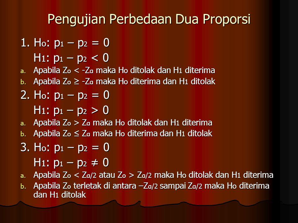 Pengujian Perbedaan Dua Proporsi 1. H o : p 1 – p 2 = 0 H 1 : p 1 – p 2 < 0 H 1 : p 1 – p 2 < 0 a. Apabila Z o < -Z α maka H o ditolak dan H 1 diterim