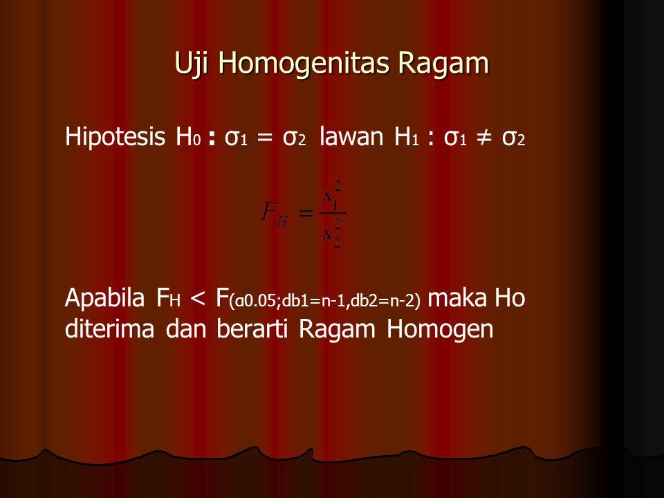 Uji Homogenitas Ragam Hipotesis H 0 : σ 1 = σ 2 lawan H 1 : σ 1 ≠ σ 2 Apabila F H < F (α0.05;db1=n-1,db2=n-2) maka Ho diterima dan berarti Ragam Homog