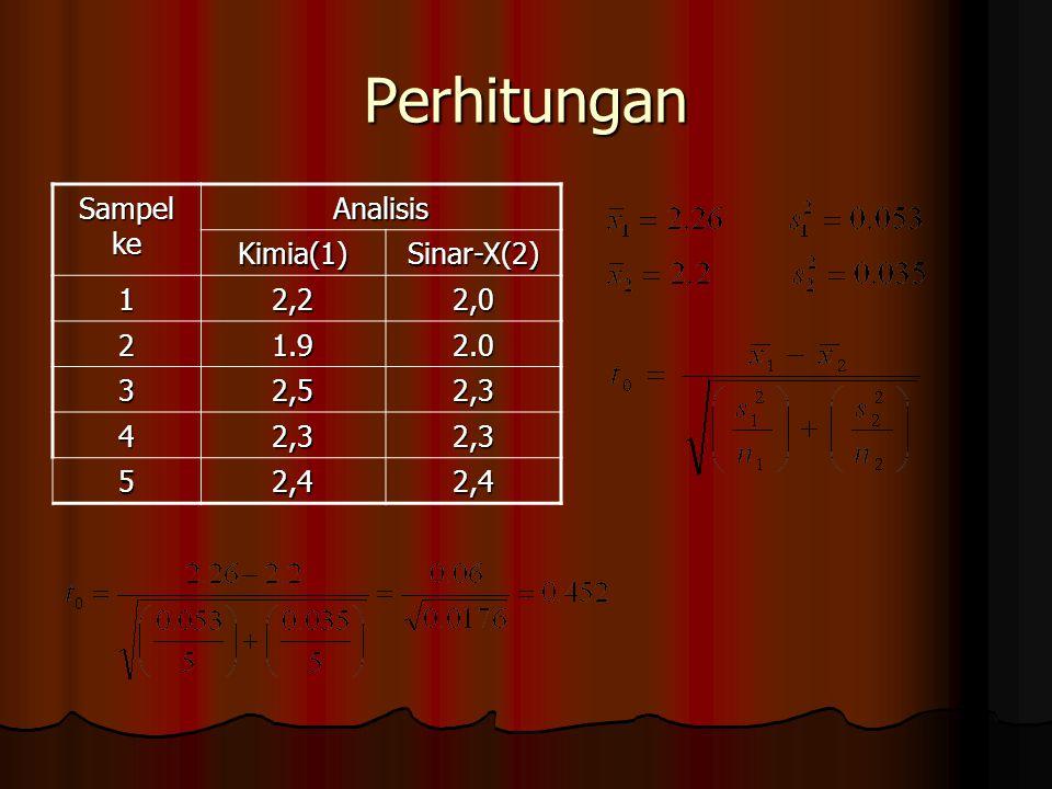 Perhitungan Sampel ke Analisis Kimia(1)Sinar-X(2) 12,22,0 21.92.0 32,52,3 42,32,3 52,42,4