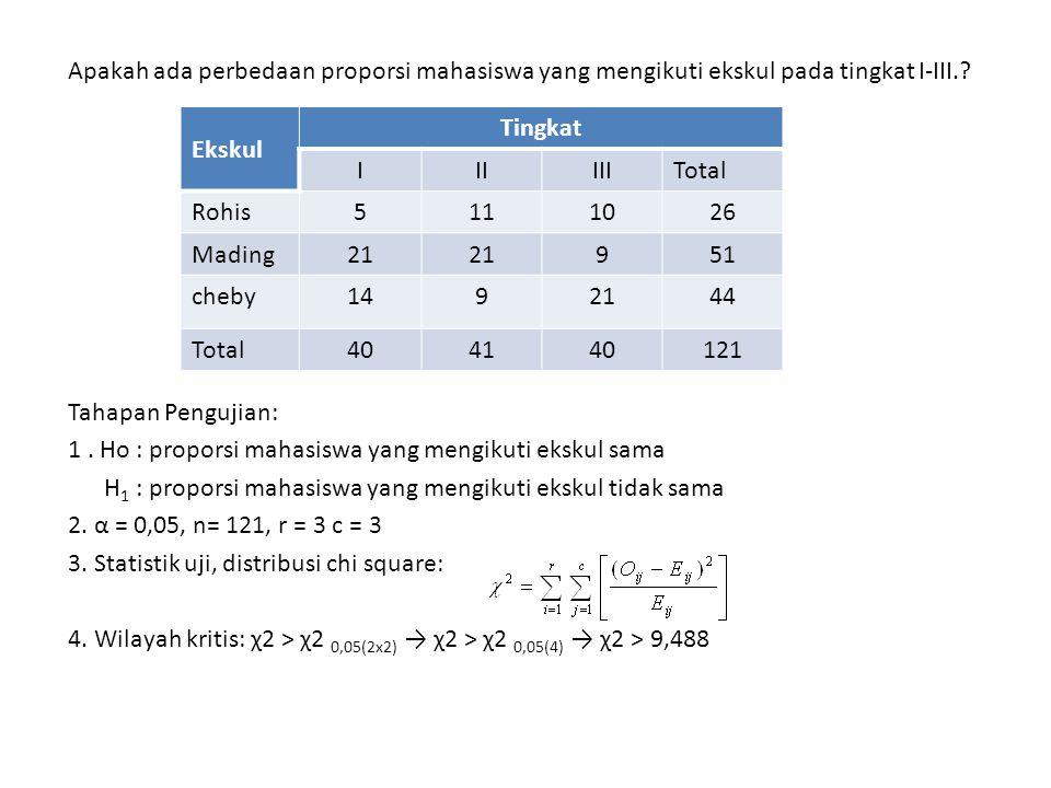 Apakah ada perbedaan proporsi mahasiswa yang mengikuti ekskul pada tingkat I-III.? Tahapan Pengujian: 1. Ho : proporsi mahasiswa yang mengikuti ekskul