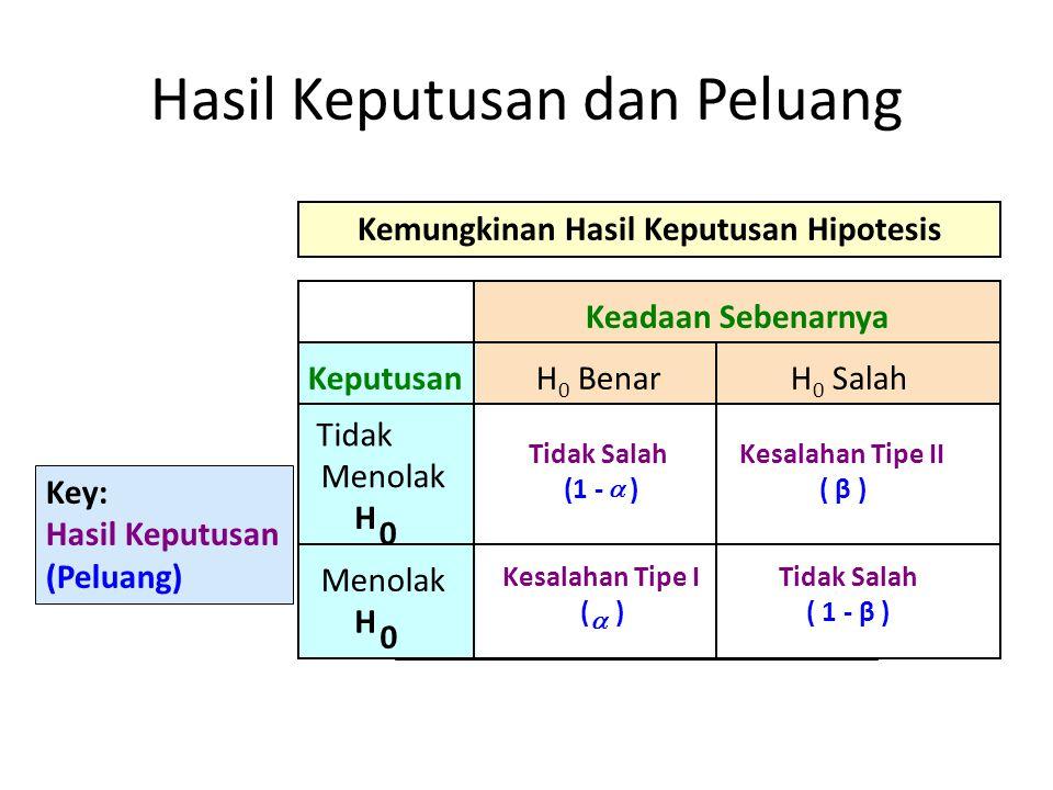 Hasil Keputusan dan Peluang Keadaan Sebenarnya Keputusan Tidak Menolak H 0 Tidak Salah (1 - )  Kesalahan Tipe II ( β ) Menolak H 0 Kesalahan Tipe I (