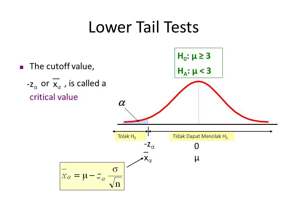Tolak H 0 Tidak Dapat Menolak H 0 The cutoff value, or, is called a critical value Lower Tail Tests  -z α xαxα -zα-zα xαxα 0 μ H 0 : μ ≥ 3 H A : μ <