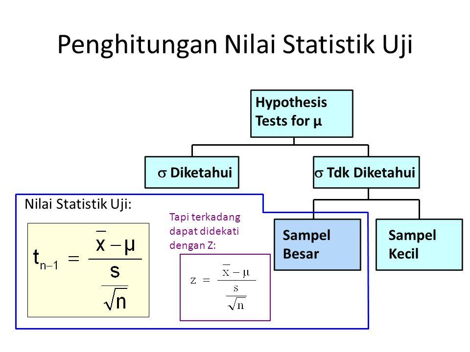 Tapi terkadang dapat didekati dengan Z:  Diketahui Sampel Besar  Tdk Diketahui Hypothesis Tests for μ Sampel Kecil Nilai Statistik Uji: