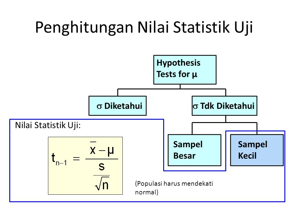 Penghitungan Nilai Statistik Uji (Populasi harus mendekati normal)  Diketahui Sampel Besar  Tdk Diketahui Hypothesis Tests for μ Sampel Kecil Nilai