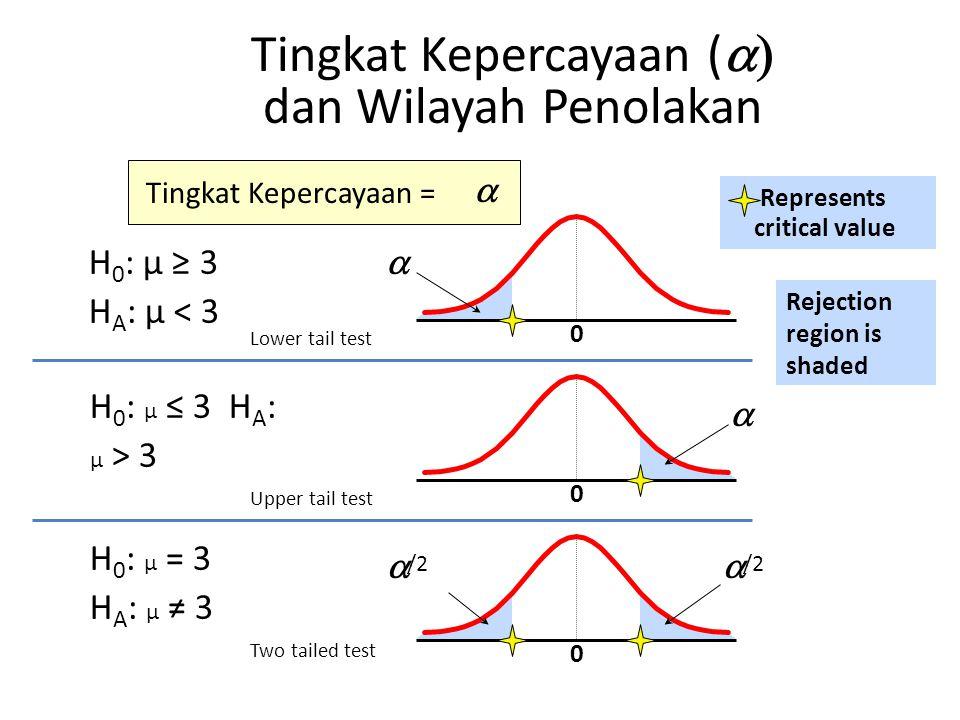Tingkat Kepercayaan (  dan Wilayah Penolakan H 0 : μ ≥ 3 H A : μ < 3 0 H 0 : μ ≤ 3 H A : μ > 3 H 0 : μ = 3 H A : μ ≠ 3   /2 Represents critical va