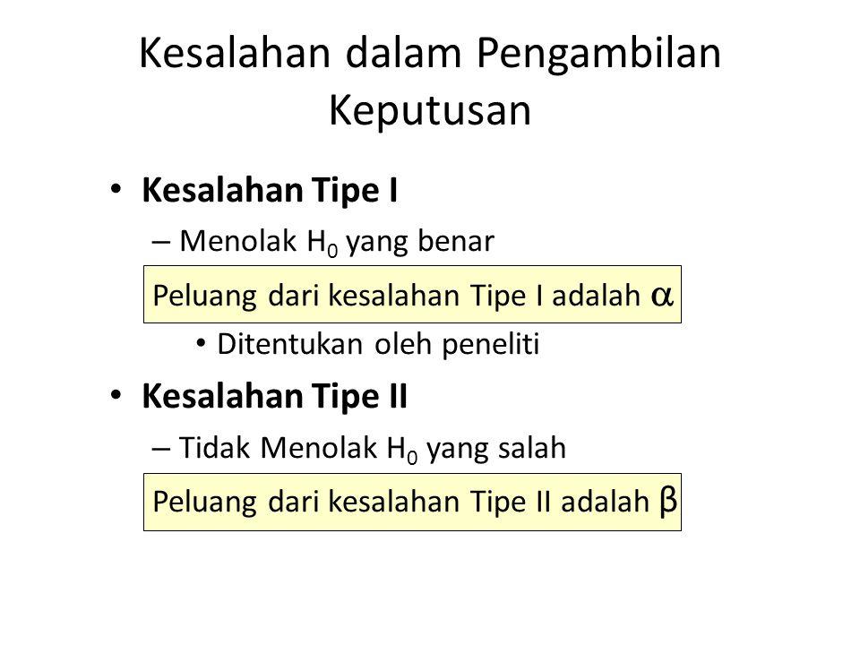 Kesalahan Tipe I – Menolak H 0 yang benar Peluang dari kesalahan Tipe I adalah  Ditentukan oleh peneliti Kesalahan Tipe II – Tidak Menolak H 0 yang s