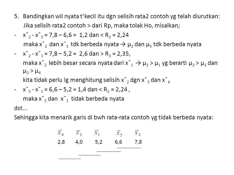 5. Bandingkan wil nyata t'kecil itu dgn selisih rata2 contoh yg telah diurutkan: Jika selisih rata2 contoh > dari Rp, maka tolak Ho, misalkan; - x¯ 2