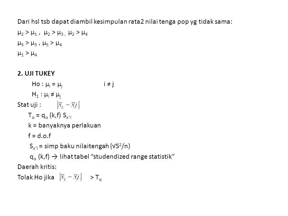 Dari hsl tsb dapat diambil kesimpulan rata2 nilai tenga pop yg tidak sama: µ 2 > µ 1, µ 2 > µ 3, µ 2 > µ 4 µ 5 > µ 3, µ 5 > µ 4 µ 1 > µ 4 2.