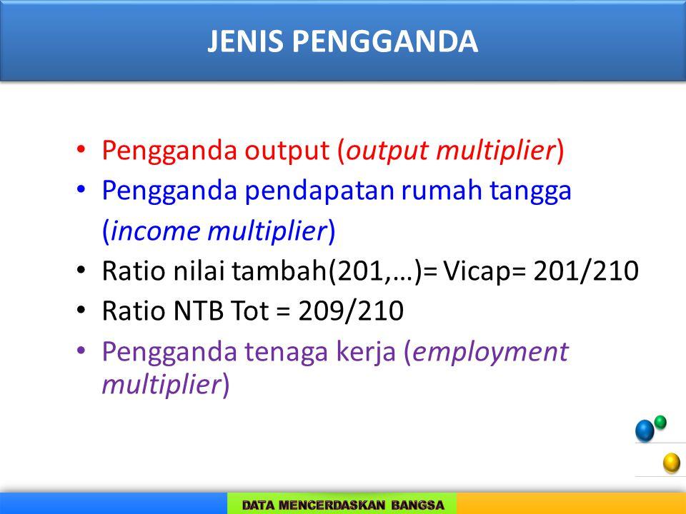 JENIS PENGGANDA Pengganda output (output multiplier) Pengganda pendapatan rumah tangga (income multiplier) Ratio nilai tambah(201,…)= Vicap= 201/210 Ratio NTB Tot = 209/210 Pengganda tenaga kerja (employment multiplier)