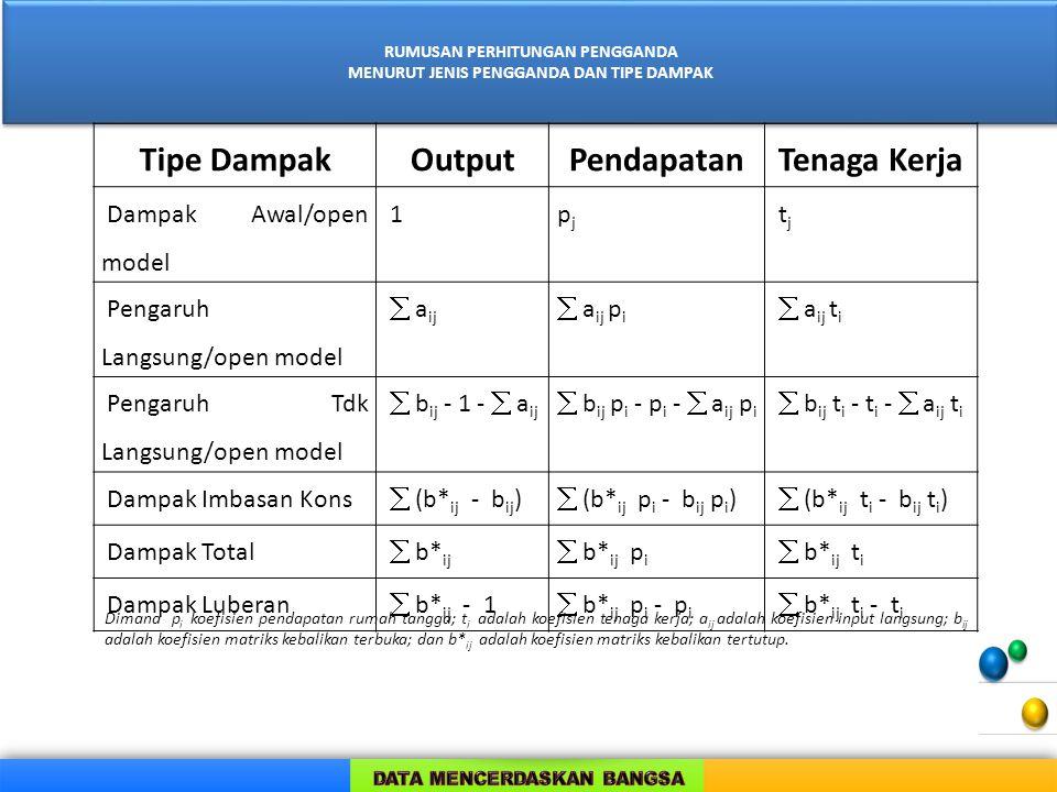 RUMUSAN PERHITUNGAN PENGGANDA MENURUT JENIS PENGGANDA DAN TIPE DAMPAK RUMUSAN PERHITUNGAN PENGGANDA MENURUT JENIS PENGGANDA DAN TIPE DAMPAK Tipe DampakOutputPendapatanTenaga Kerja Dampak Awal/open model 1pjpj tj tj Pengaruh Langsung/open model  a ij  a ij p i  a ij t i Pengaruh Tdk Langsung/open model  b ij - 1 -  a ij  b ij p i - p i -  a ij p i  b ij t i - t i -  a ij t i Dampak Imbasan Kons  (b* ij - b ij )  (b* ij p i - b ij p i )  (b* ij t i - b ij t i ) Dampak Total  b* ij  b* ij p i  b* ij t i Dampak Luberan  b* ij - 1  b* ij p i - p i  b* ij t i - t i Dimana p i koefisien pendapatan rumah tangga; t i adalah koefisien tenaga kerja; a ij adalah koefisien input langsung; b ij adalah koefisien matriks kebalikan terbuka; dan b* ij adalah koefisien matriks kebalikan tertutup.