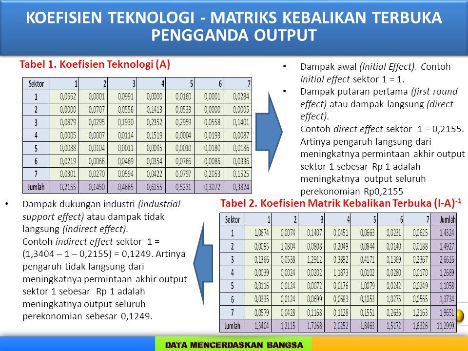 KOEFISIEN TEKNOLOGI - MATRIKS KEBALIKAN TERBUKA PENGGANDA OUTPUT KOEFISIEN TEKNOLOGI - MATRIKS KEBALIKAN TERBUKA PENGGANDA OUTPUT Tabel 1. Koefisien T