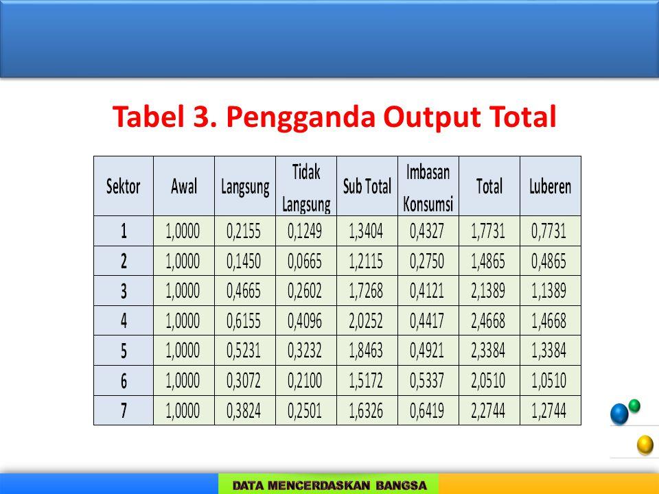 Tabel 3. Pengganda Output Total