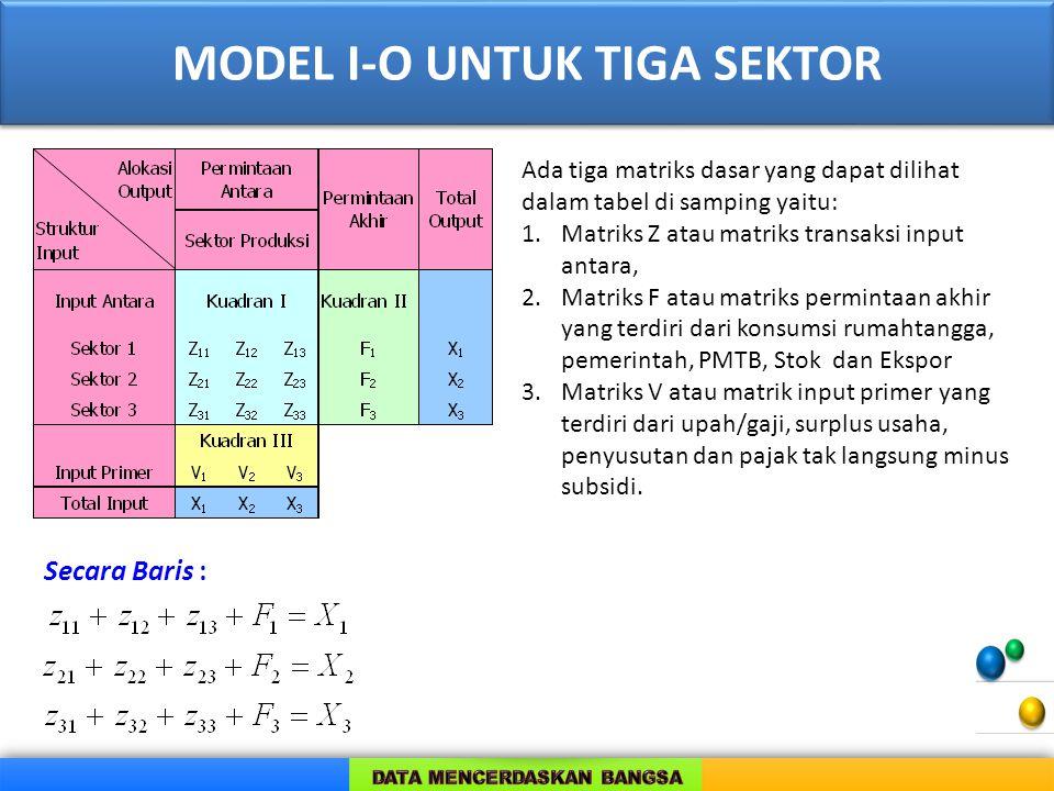 MODEL I-O UNTUK TIGA SEKTOR Ada tiga matriks dasar yang dapat dilihat dalam tabel di samping yaitu: 1.Matriks Z atau matriks transaksi input antara, 2.Matriks F atau matriks permintaan akhir yang terdiri dari konsumsi rumahtangga, pemerintah, PMTB, Stok dan Ekspor 3.Matriks V atau matrik input primer yang terdiri dari upah/gaji, surplus usaha, penyusutan dan pajak tak langsung minus subsidi.
