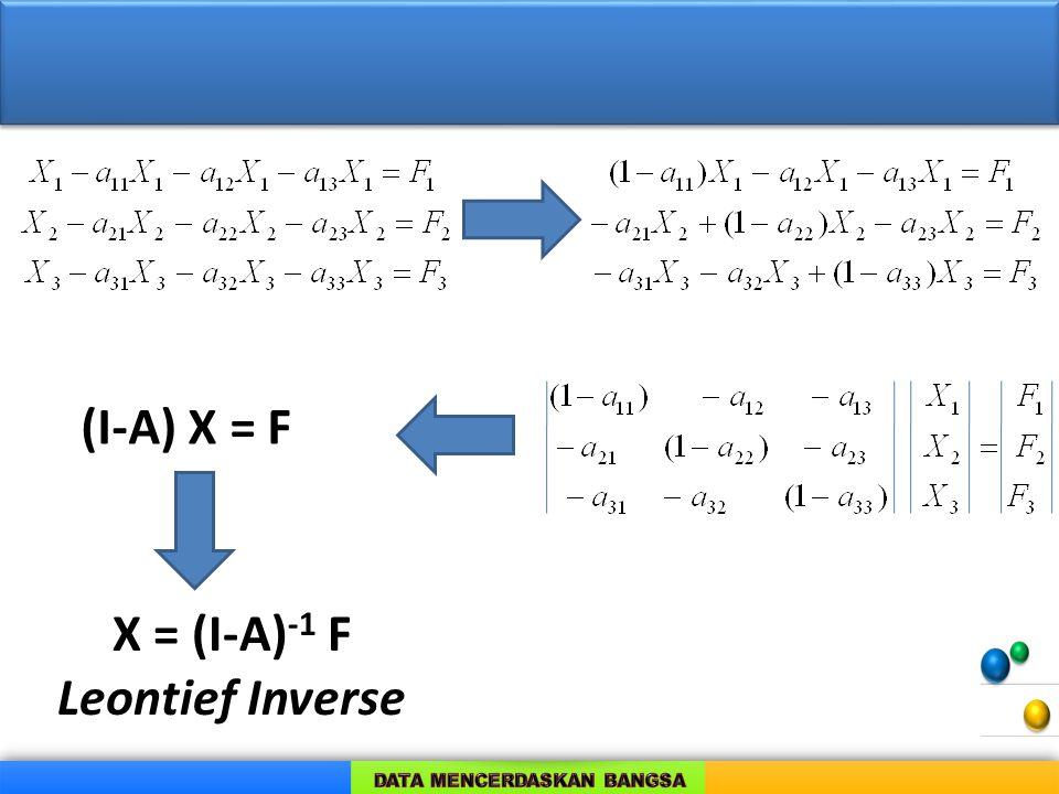 (I-A) X = F X = (I-A) -1 F Leontief Inverse