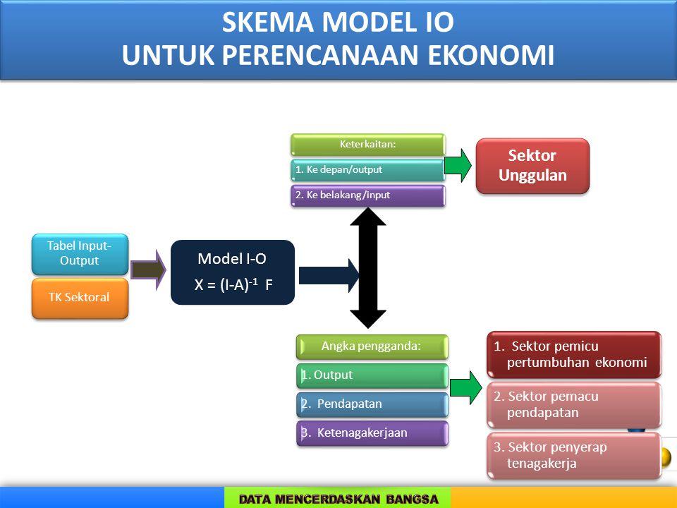 Tabel Input- Output TK Sektoral Model I-O X = (I-A) -1 F Keterkaitan:1. Ke depan/output2. Ke belakang/input Sektor Unggulan Angka pengganda:1. Output2