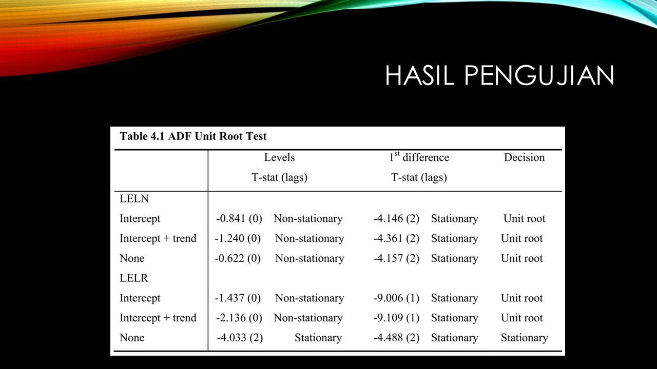 Berdasarkan hasil Tes ADF untuk unit root pada level menunjukkan bahwa data series tidak stasioner baik pada intersep maupun pada tren.