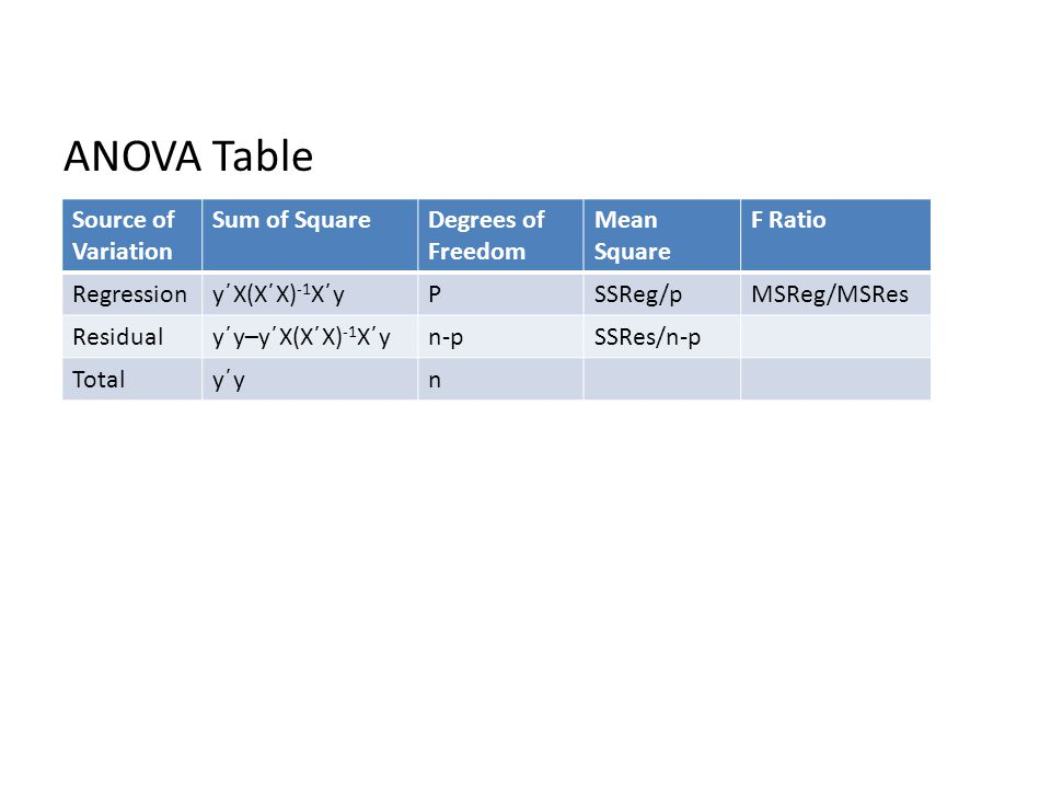 ANOVA Table Source of Variation Sum of SquareDegrees of Freedom Mean Square F Ratio Regressiony΄X(X΄X) -1 X΄yPSSReg/pMSReg/MSRes Residualy΄y–y΄X(X΄X) -1 X΄yn-pSSRes/n-p Totaly΄yy΄yn