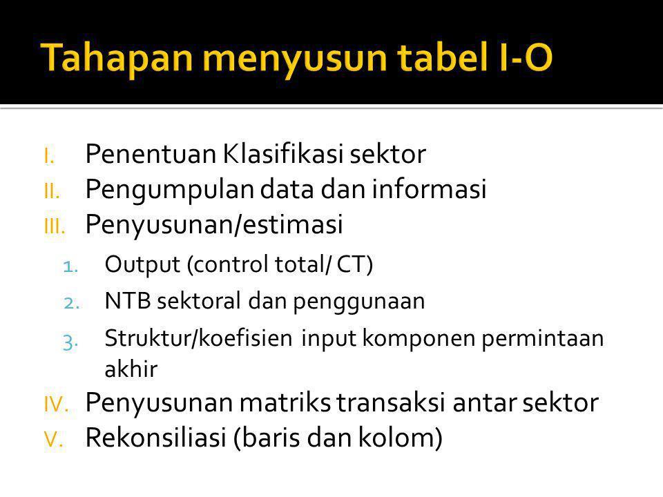 I.Penentuan Klasifikasi sektor II. Pengumpulan data dan informasi III.