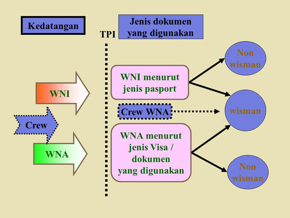 Kedatangan WNI WNA TPI Jenis dokumen yang digunakan WNI menurut jenis pasport WNA menurut jenis Visa / dokumen yang digunakan wisman Non wisman Non wi