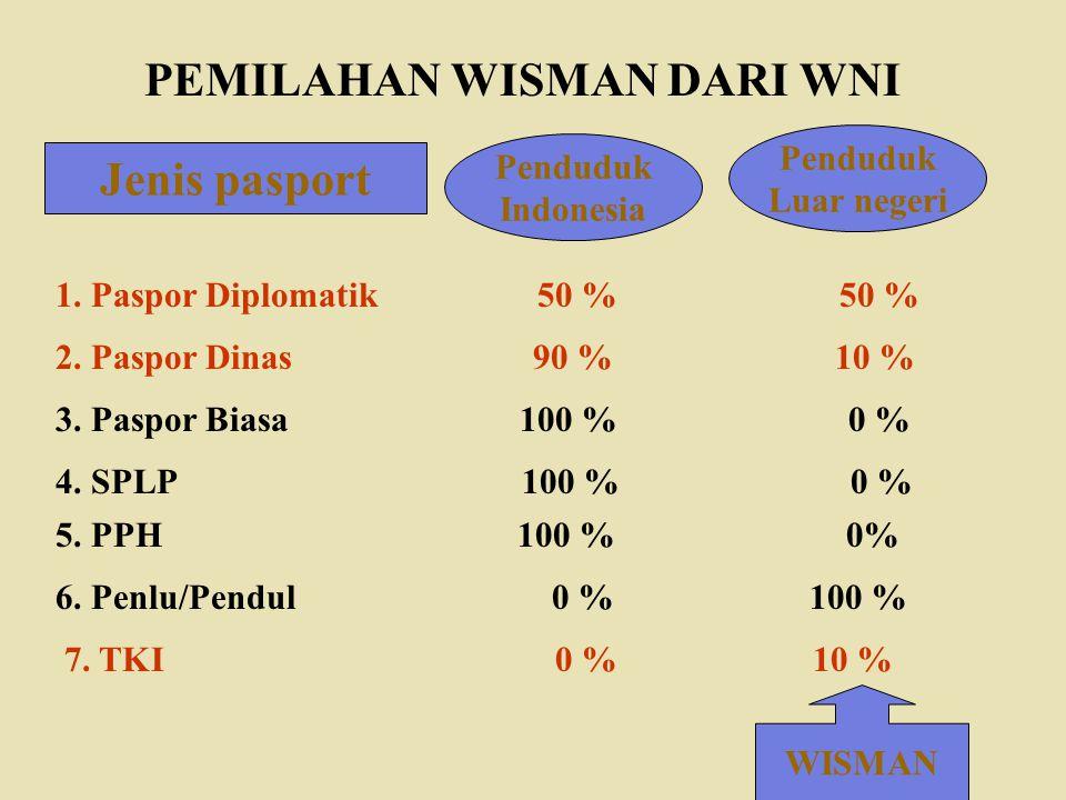 Jenis pasport PEMILAHAN WISMAN DARI WNI Penduduk Indonesia Penduduk Luar negeri 1. Paspor Diplomatik 50 % 50 % 2. Paspor Dinas 90 % 10 % 3. Paspor Bia