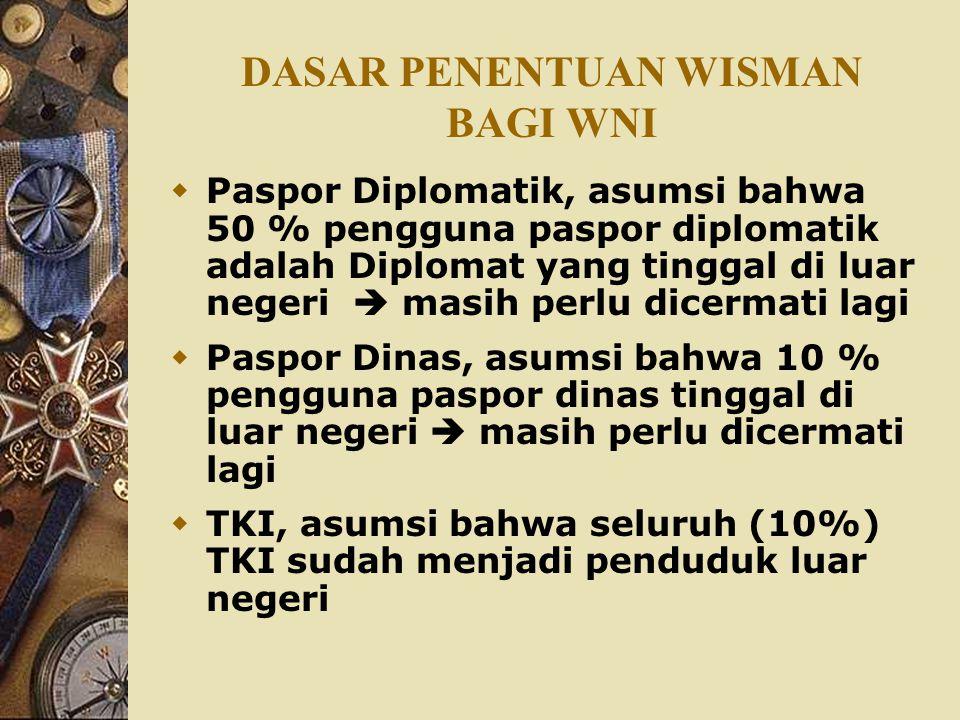 DASAR PENENTUAN WISMAN BAGI WNI  Paspor Diplomatik, asumsi bahwa 50 % pengguna paspor diplomatik adalah Diplomat yang tinggal di luar negeri  masih