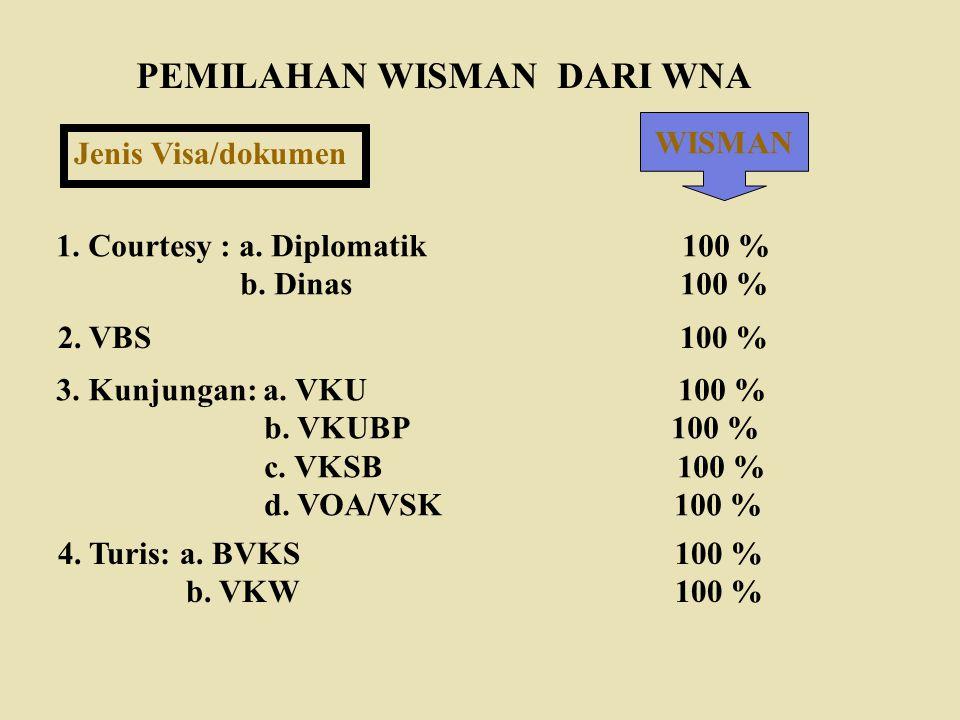 PEMILAHAN WISMAN DARI WNA Jenis Visa/dokumen 1. Courtesy : a. Diplomatik 100 % b. Dinas 100 % 2. VBS 100 % 3. Kunjungan: a. VKU 100 % b. VKUBP 100 % c