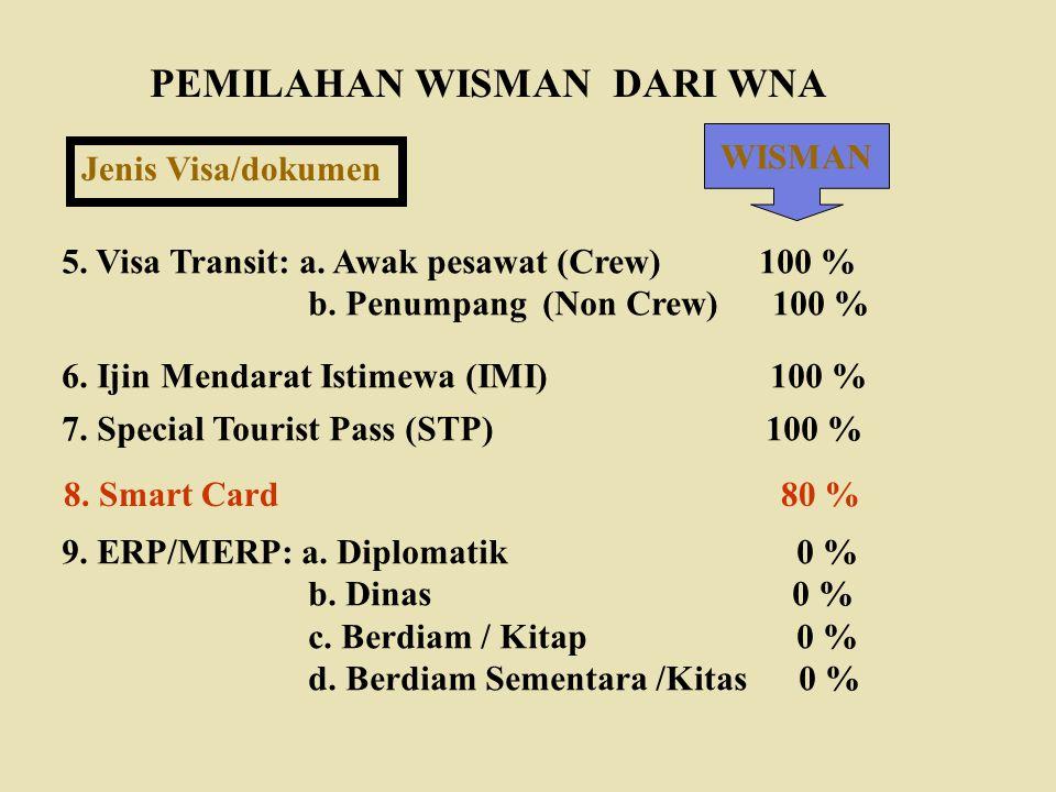 PEMILAHAN WISMAN DARI WNA Jenis Visa/dokumen WISMAN 5. Visa Transit: a. Awak pesawat (Crew) 100 % b. Penumpang (Non Crew) 100 % 6. Ijin Mendarat Istim