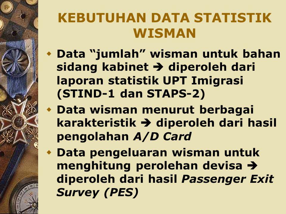 """KEBUTUHAN DATA STATISTIK WISMAN  Data """"jumlah"""" wisman untuk bahan sidang kabinet  diperoleh dari laporan statistik UPT Imigrasi (STIND-1 dan STAPS-2"""