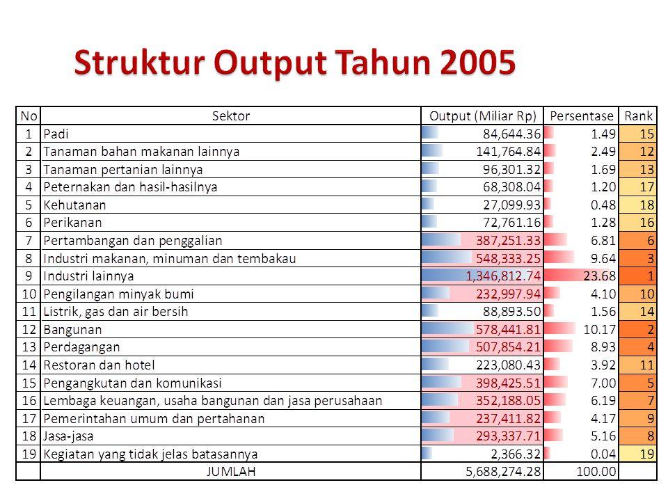 Struktur Output Output (kol 600 atau baris 210) = baris 190 (baris 1 s/d …) + baris 209 Melihat kontribusi output masing-masing sektor Melihat output terbesar/terkecil Melihat Leading Sector dalam perekonomian