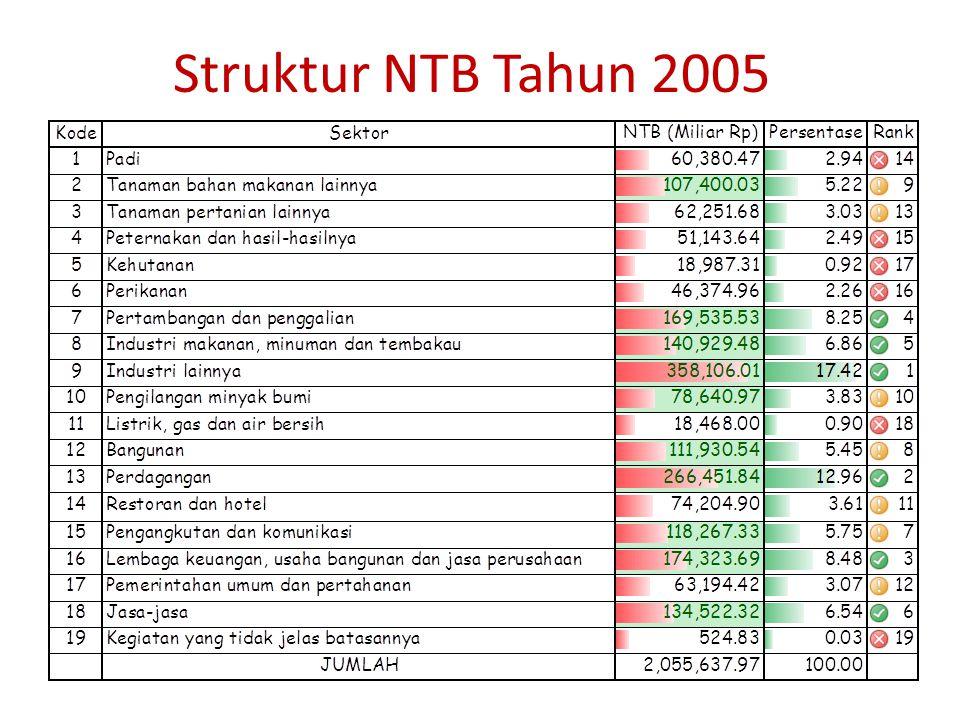 Struktur Nilai Tambah Bruto (NTB) – NTB (baris 209 = baris 201 s/d 205) – Ditentukan oleh nilai output (nilai produksi) dan input antara dalam proses produksi – Output besar/kecil belum tentu NTB besar/kecil – Melihat kontribusi NTB masing-masing sektor – Melihat NTB terbesar/terkecil – Melihat komposisi komponen NTB (upah & gaji, surplus usaha, penyusutan, pajak tak langsung/PTL dan subsidi) masing-masing sektor