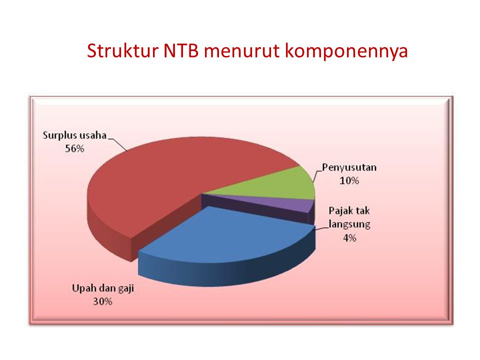 Struktur NTB Tahun 2005