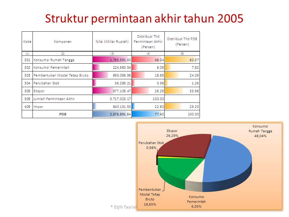 Struktur Permintaan Akhir *Permintaan akhir(kol 309 = kol 301 s/d 306) *Melihat kontribusi permintaan akhir masing- masing sektor *Melihat permintaan akhir terbesar/terkecil *Melihat komposisi komponen permintaan akhir (konsumsi RT & lemb.