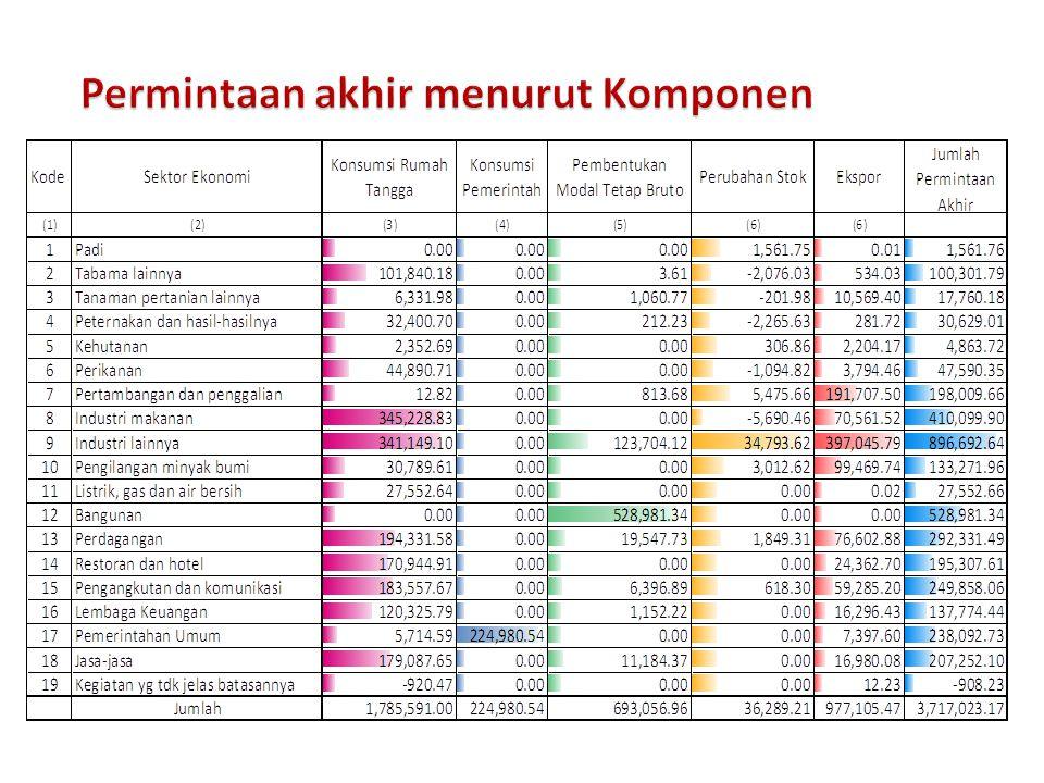 Struktur permintaan akhir tahun 2005 ® Etjih Tasriah