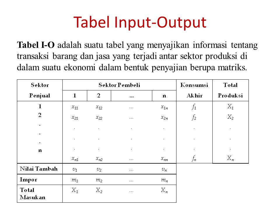 Data input-output Indonesia 1990 Kode tabel 1 Pertanian 2 Pertambangan & penggalian 3 Industri 4 Listrik, gas & air minum 5 Konstruksi 6 Jasa non-publik 7 Jasa publik & jasa lainnya 8 Kegiatan yg tdk jelas batasannya