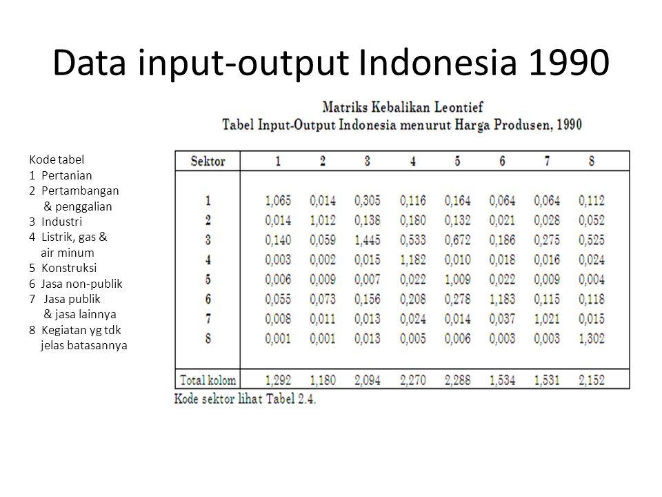 Efek awal alternatif  Type-I multiplier Di contoh terdahulu, angka multiplier didapatkan dengan menggunakan efek awal (initial effect) dari perubahan sektoral, yaitu sebesar Rp 1.