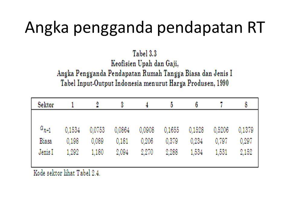 Data input-output Indonesia 1990 Kode tabel 1 Pertanian 2 Pertambangan & penggalian 3 Industri 4 Listrik, gas & air minum 5 Konstruksi 6 Jasa non-publ