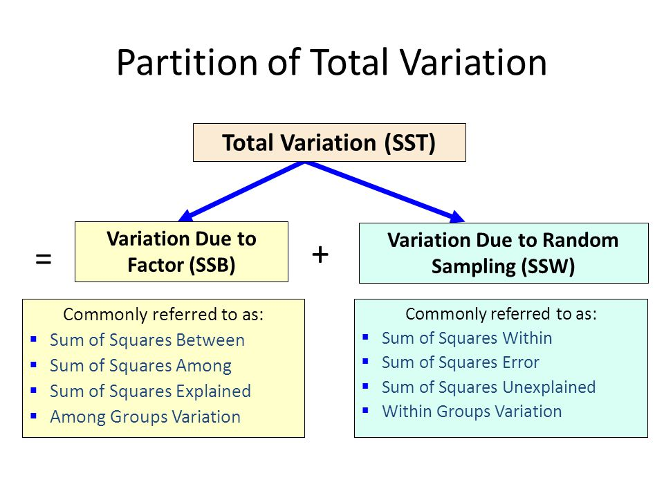 Partition of Total Variation Variation Due to Factor (SSB) Variation Due to Random Sampling (SSW) Total Variation (SST) Commonly referred to as:  Sum of Squares Within  Sum of Squares Error  Sum of Squares Unexplained  Within Groups Variation Commonly referred to as:  Sum of Squares Between  Sum of Squares Among  Sum of Squares Explained  Among Groups Variation = +