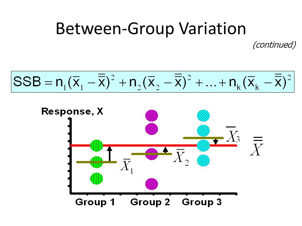 Between-Group Variation (continued)