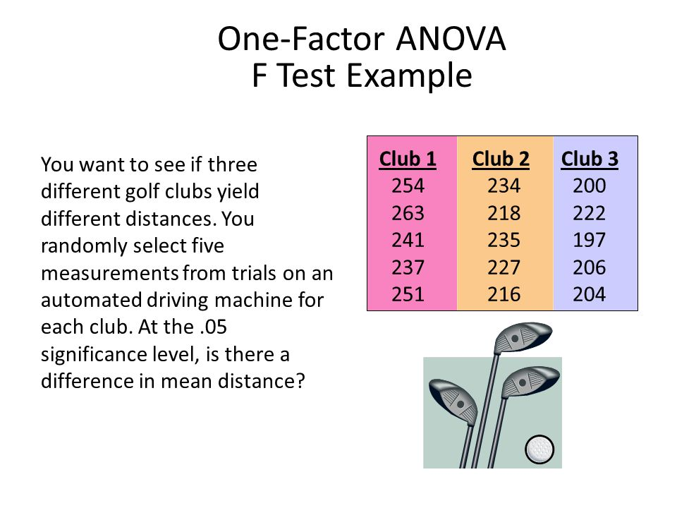 One-Factor ANOVA F Test Example You want to see if three different golf clubs yield different distances.