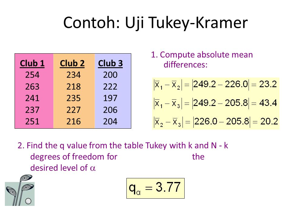 Contoh: Uji Tukey-Kramer 1. Compute absolute mean differences: Club 1 Club 2 Club 3 254 234 200 263 218 222 241 235 197 237 227 206 251 216 204 2. Fin