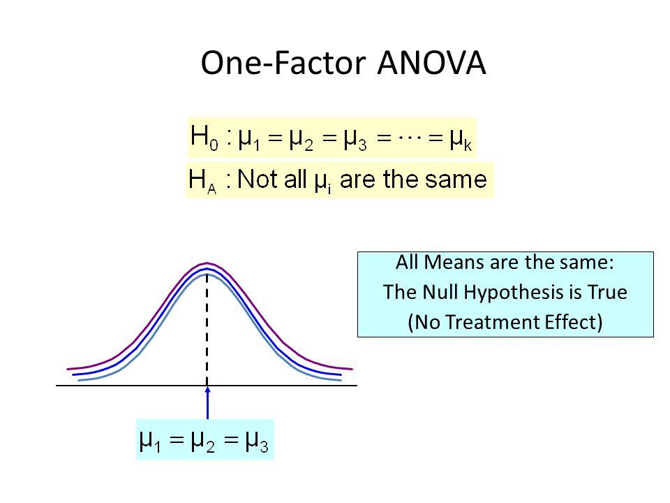 Uji Wilayah Berganda Dari hasil pengujian kesamaan rata-rata populasi dgn ANOVA, jika keputusan adalah menolak Ho.