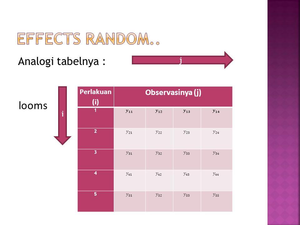 Analogi tabelnya : Perlakuan (i) Observasinya (j) 1 2 3 4 5 looms i j