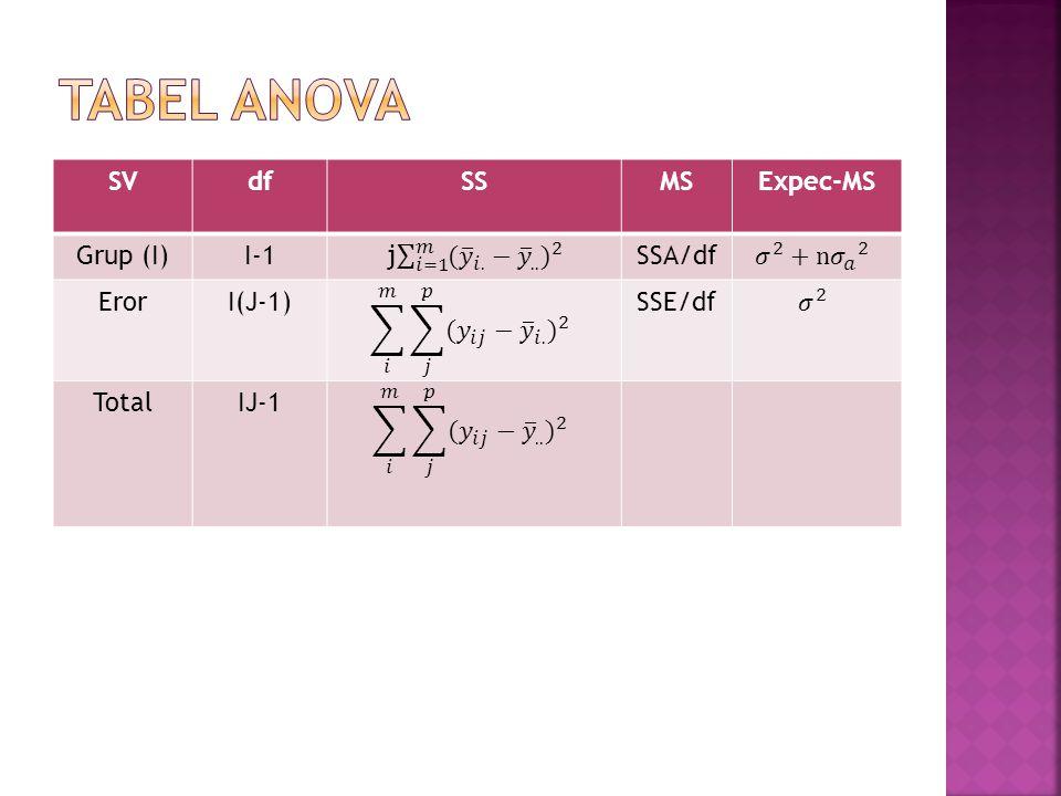 SVdfSSMSExpec-MS Grup (I)I-1SSA/df ErorI(J-1)SSE/df TotalIJ-1